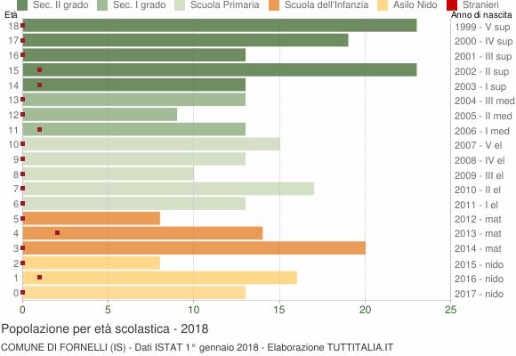 Grafico Popolazione in età scolastica - Fornelli 2018