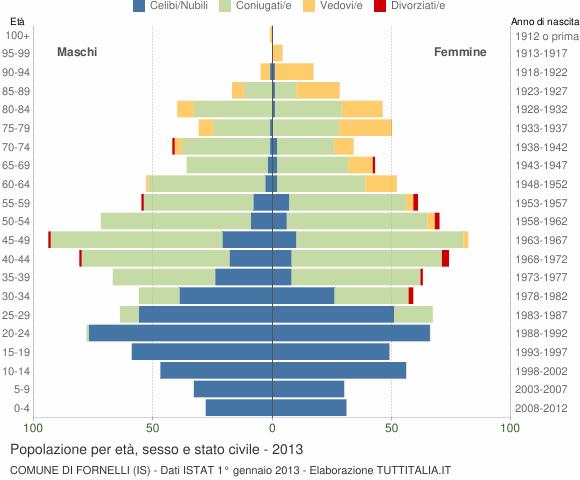Grafico Popolazione per età, sesso e stato civile Comune di Fornelli (IS)