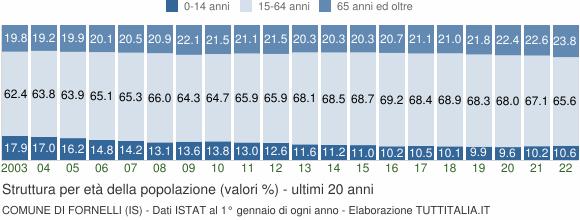 Grafico struttura della popolazione Comune di Fornelli (IS)