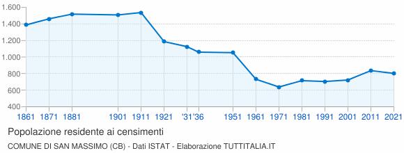 Grafico andamento storico popolazione Comune di San Massimo (CB)