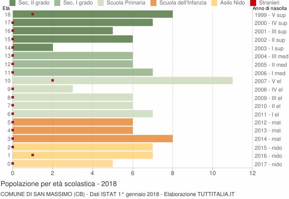 Grafico Popolazione in età scolastica - San Massimo 2018