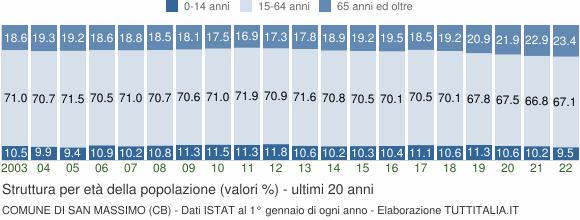 Grafico struttura della popolazione Comune di San Massimo (CB)