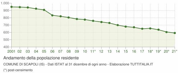 Andamento popolazione Comune di Scapoli (IS)