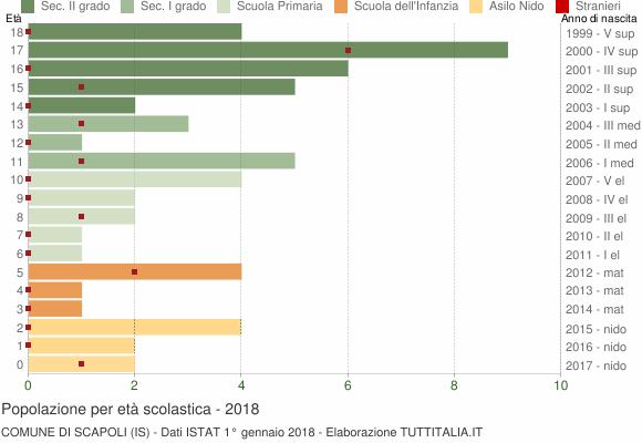 Grafico Popolazione in età scolastica - Scapoli 2018