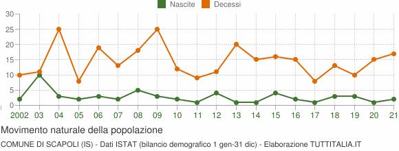 Grafico movimento naturale della popolazione Comune di Scapoli (IS)