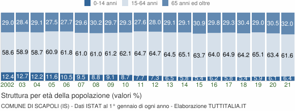 Grafico struttura della popolazione Comune di Scapoli (IS)