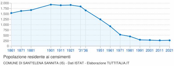 Grafico andamento storico popolazione Comune di Sant'Elena Sannita (IS)
