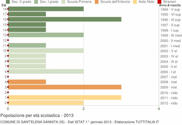 Grafico Popolazione in età scolastica - Sant'Elena Sannita 2013