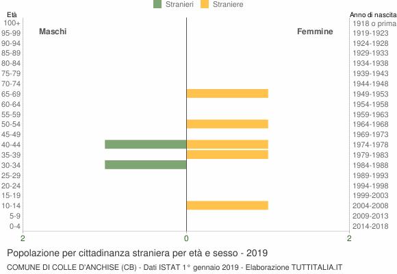 Grafico cittadini stranieri - Colle d'Anchise 2019