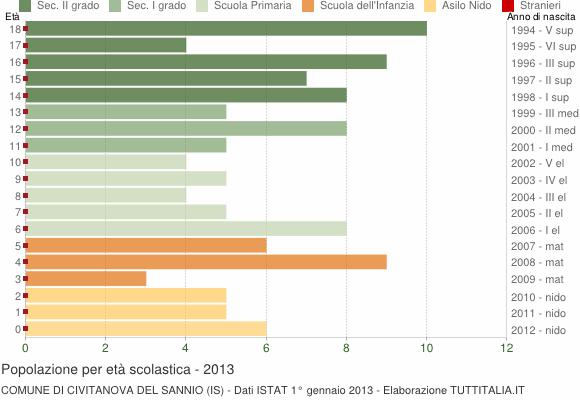 Grafico Popolazione in età scolastica - Civitanova del Sannio 2013