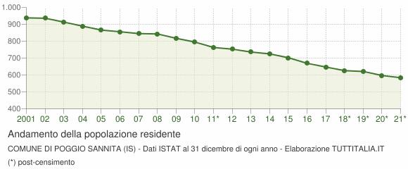 Andamento popolazione Comune di Poggio Sannita (IS)