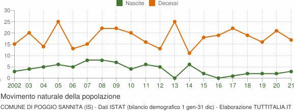 Grafico movimento naturale della popolazione Comune di Poggio Sannita (IS)