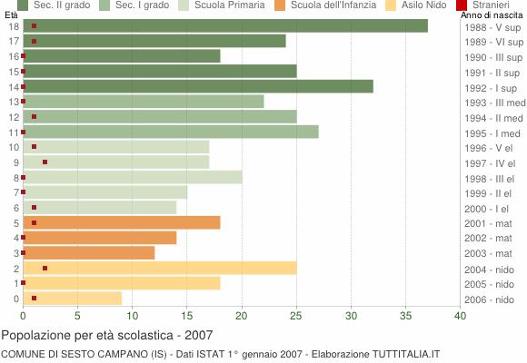 Grafico Popolazione in età scolastica - Sesto Campano 2007
