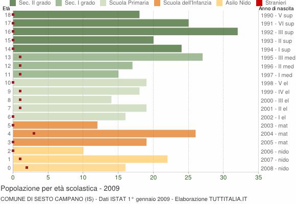 Grafico Popolazione in età scolastica - Sesto Campano 2009