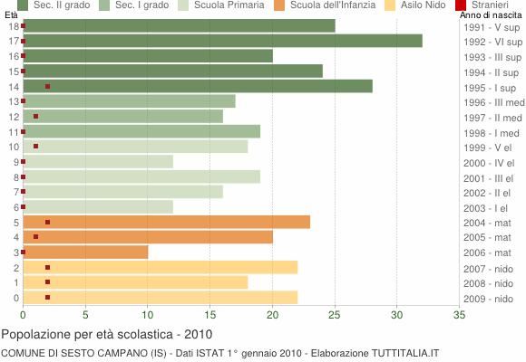 Grafico Popolazione in età scolastica - Sesto Campano 2010