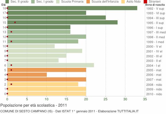 Grafico Popolazione in età scolastica - Sesto Campano 2011