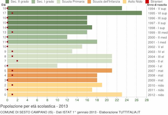 Grafico Popolazione in età scolastica - Sesto Campano 2013