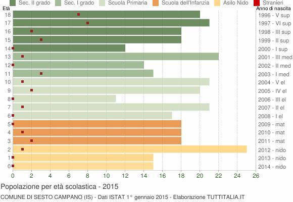 Grafico Popolazione in età scolastica - Sesto Campano 2015