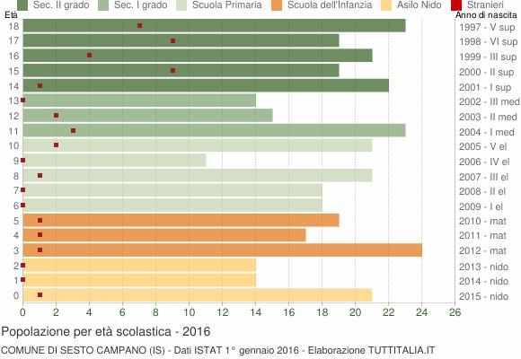 Grafico Popolazione in età scolastica - Sesto Campano 2016