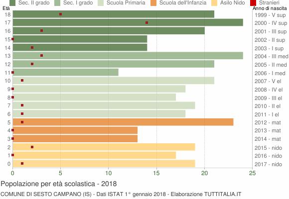 Grafico Popolazione in età scolastica - Sesto Campano 2018