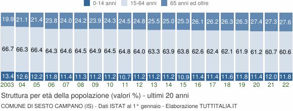Grafico struttura della popolazione Comune di Sesto Campano (IS)