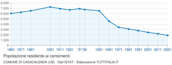 Grafico andamento storico popolazione Comune di Casacalenda (CB)