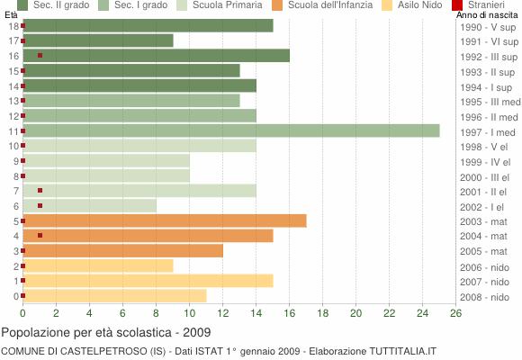 Grafico Popolazione in età scolastica - Castelpetroso 2009