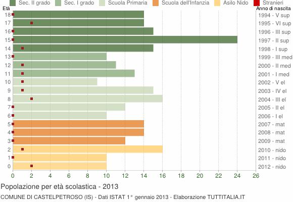 Grafico Popolazione in età scolastica - Castelpetroso 2013