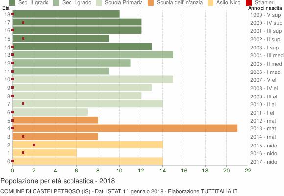Grafico Popolazione in età scolastica - Castelpetroso 2018