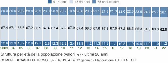 Grafico struttura della popolazione Comune di Castelpetroso (IS)