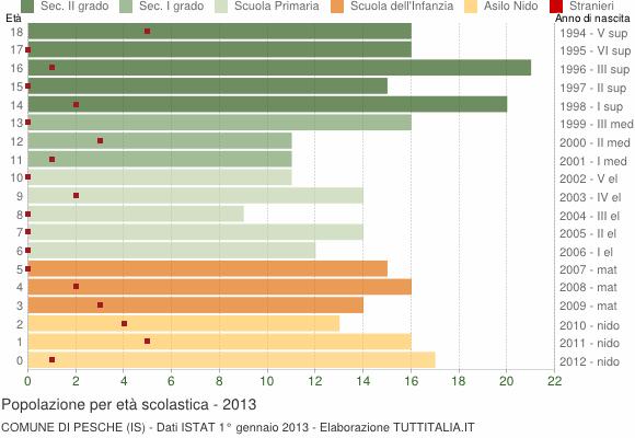 Grafico Popolazione in età scolastica - Pesche 2013
