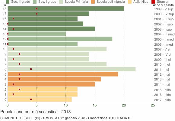 Grafico Popolazione in età scolastica - Pesche 2018