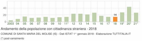 Grafico andamento popolazione stranieri Comune di Santa Maria del Molise (IS)