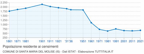 Grafico andamento storico popolazione Comune di Santa Maria del Molise (IS)