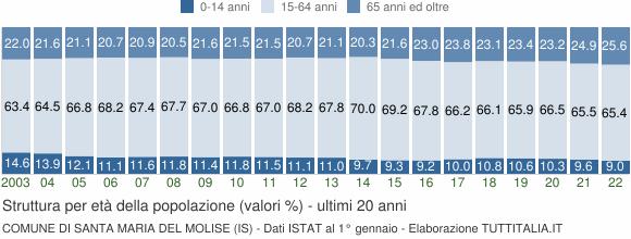 Grafico struttura della popolazione Comune di Santa Maria del Molise (IS)