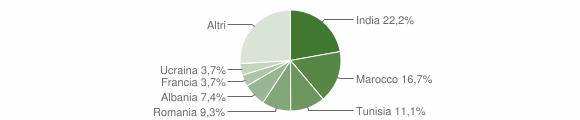 Grafico cittadinanza stranieri - Pozzilli 2018