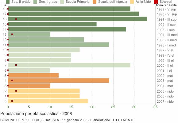 Grafico Popolazione in età scolastica - Pozzilli 2008