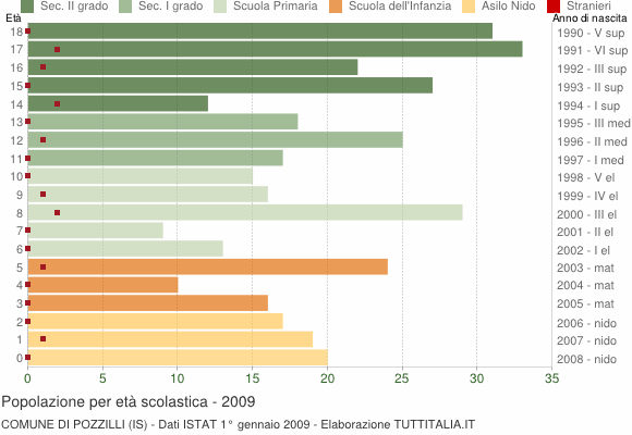 Grafico Popolazione in età scolastica - Pozzilli 2009