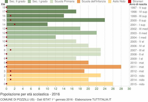 Grafico Popolazione in età scolastica - Pozzilli 2016