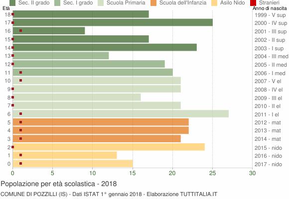 Grafico Popolazione in età scolastica - Pozzilli 2018