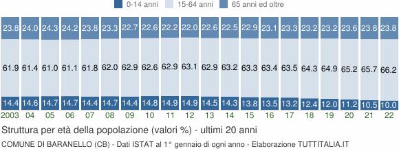 Grafico struttura della popolazione Comune di Baranello (CB)