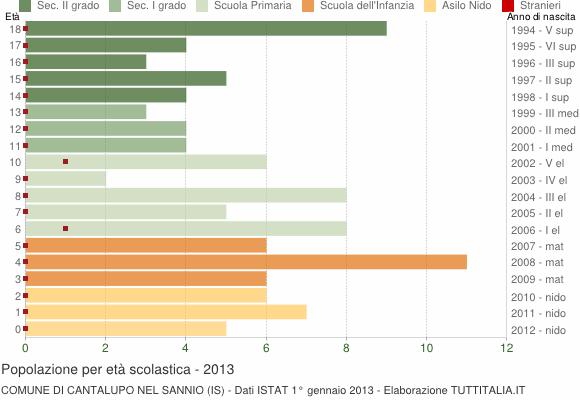 Grafico Popolazione in età scolastica - Cantalupo nel Sannio 2013