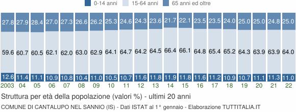 Grafico struttura della popolazione Comune di Cantalupo nel Sannio (IS)