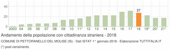 Grafico andamento popolazione stranieri Comune di Pettoranello del Molise (IS)