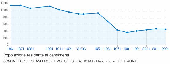 Grafico andamento storico popolazione Comune di Pettoranello del Molise (IS)