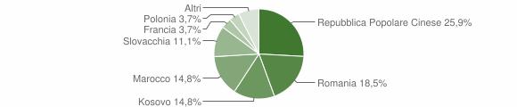 Grafico cittadinanza stranieri - Pettoranello del Molise 2018
