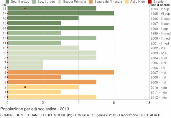 Grafico Popolazione in età scolastica - Pettoranello del Molise 2013