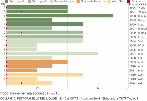 Grafico Popolazione in età scolastica - Pettoranello del Molise 2015