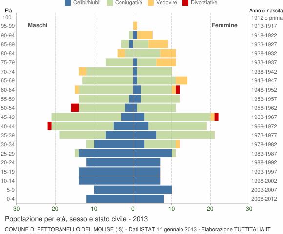 Grafico Popolazione per età, sesso e stato civile Comune di Pettoranello del Molise (IS)