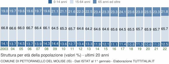 Grafico struttura della popolazione Comune di Pettoranello del Molise (IS)